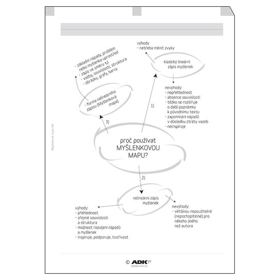 Formulář Myšlenkové mapy A4 (10 listů)
