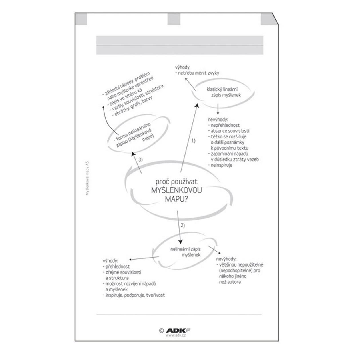 Formulář Myšlenkové mapy A6 (10 listů)